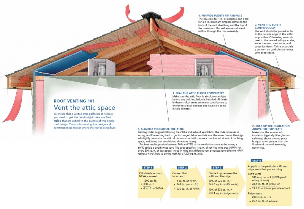 Attic Ventilation Explained Easily Via Graphic