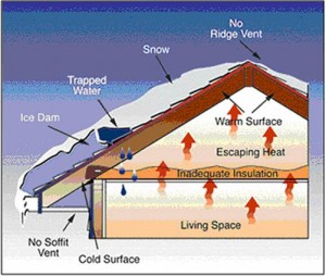 Attic Ventilation Problems Diagram for Ohio Houses In Snow