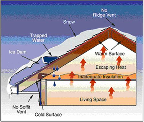 Roof Venting Problems : Attic ventilation problems diagram for ohio houses in snow